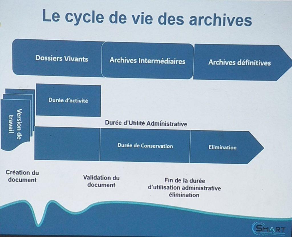 Orientation sur l'Archivage des Documents dans une Entreprise/ un lieu de travail
